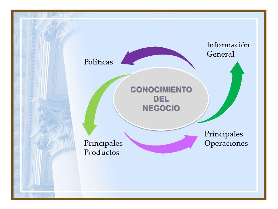 Información General Políticas. CONOCIMIENTO DEL.
