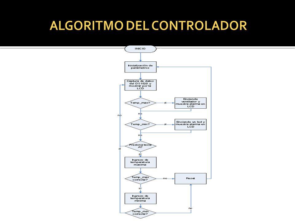 ALGORITMO DEL CONTROLADOR