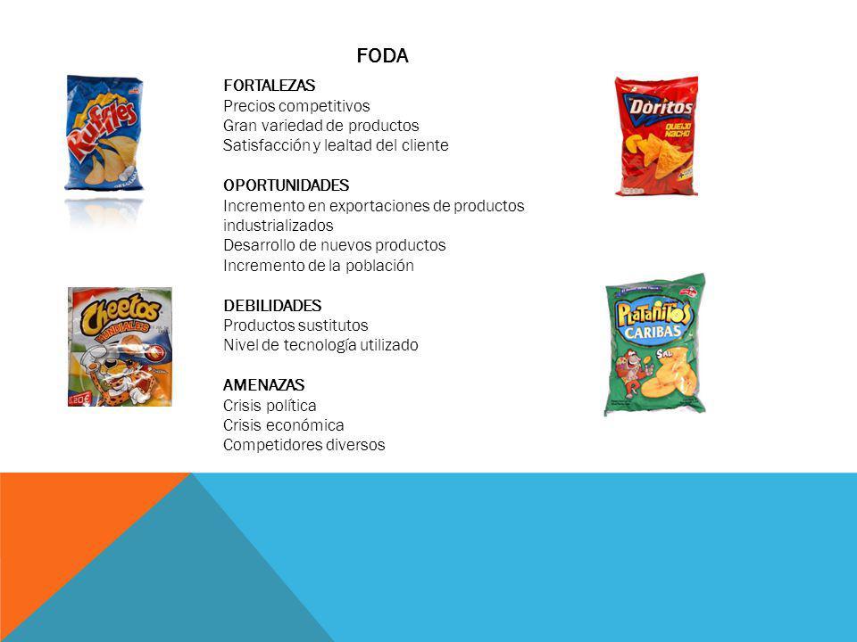 FODA FORTALEZAS Precios competitivos Gran variedad de productos