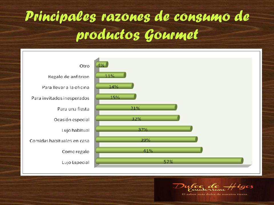 Principales razones de consumo de productos Gourmet
