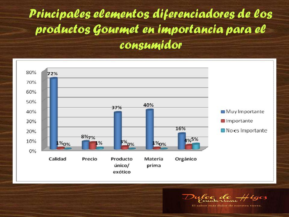 Principales elementos diferenciadores de los productos Gourmet en importancia para el consumidor