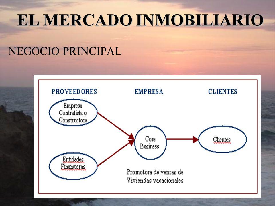 EL MERCADO INMOBILIARIO