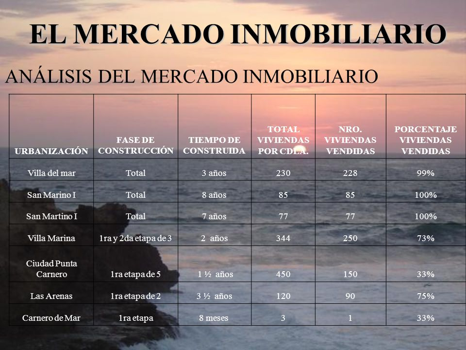ANÁLISIS DEL MERCADO INMOBILIARIO