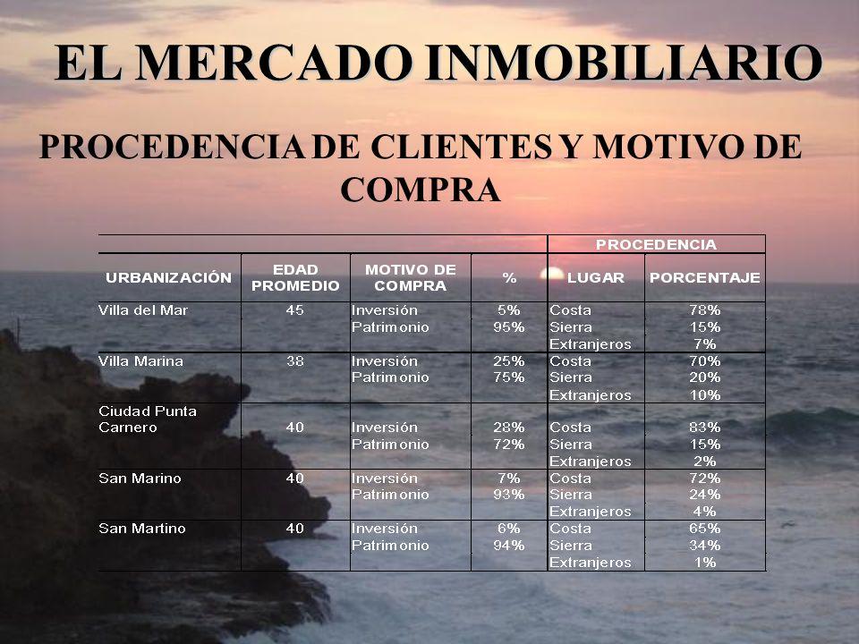 EL MERCADO INMOBILIARIO PROCEDENCIA DE CLIENTES Y MOTIVO DE COMPRA