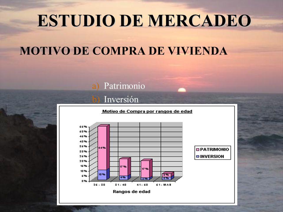 MOTIVO DE COMPRA DE VIVIENDA