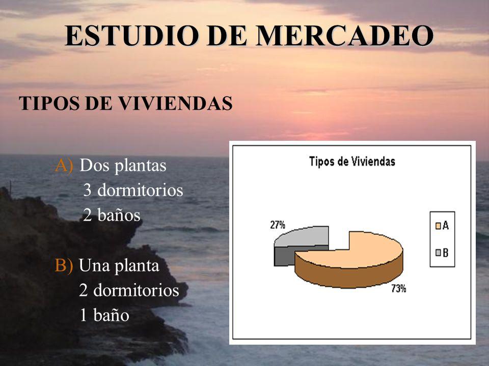 ESTUDIO DE MERCADEO TIPOS DE VIVIENDAS A) Dos plantas 3 dormitorios