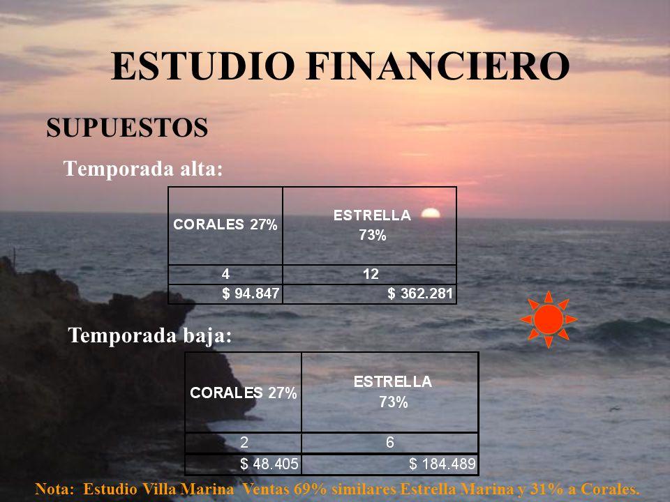 ESTUDIO FINANCIERO SUPUESTOS Temporada alta: Temporada baja:
