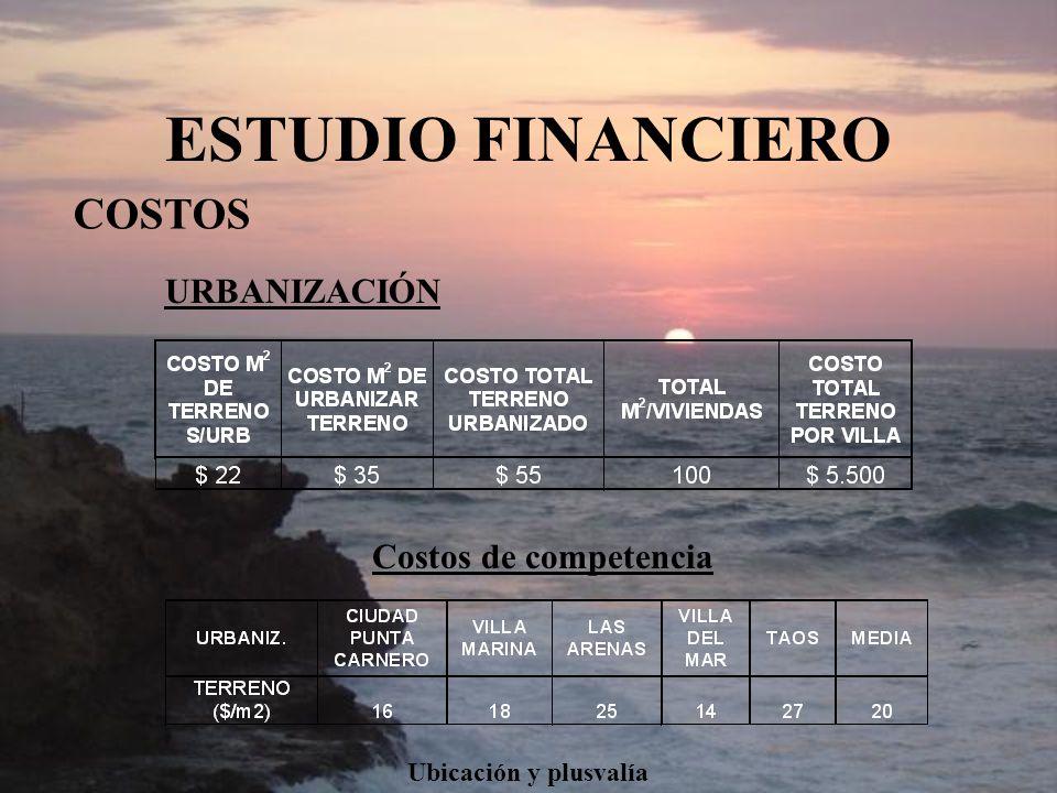 ESTUDIO FINANCIERO COSTOS URBANIZACIÓN Costos de competencia