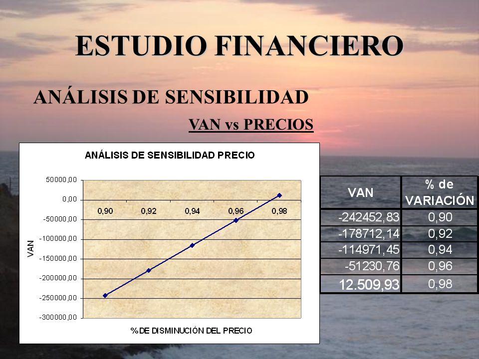 ESTUDIO FINANCIERO ANÁLISIS DE SENSIBILIDAD VAN vs PRECIOS