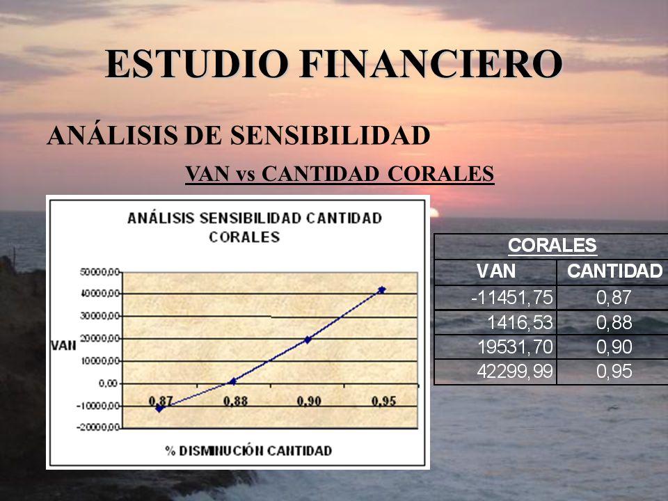 ESTUDIO FINANCIERO ANÁLISIS DE SENSIBILIDAD VAN vs CANTIDAD CORALES
