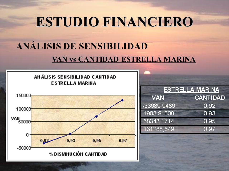 ESTUDIO FINANCIERO ANÁLISIS DE SENSIBILIDAD