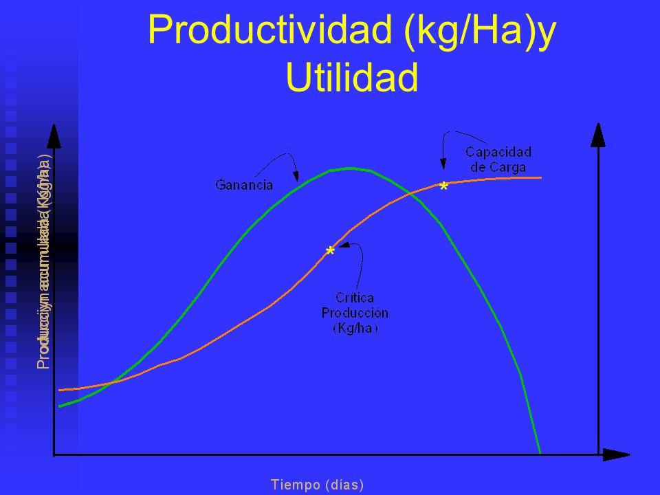 Productividad (kg/Ha)y Utilidad
