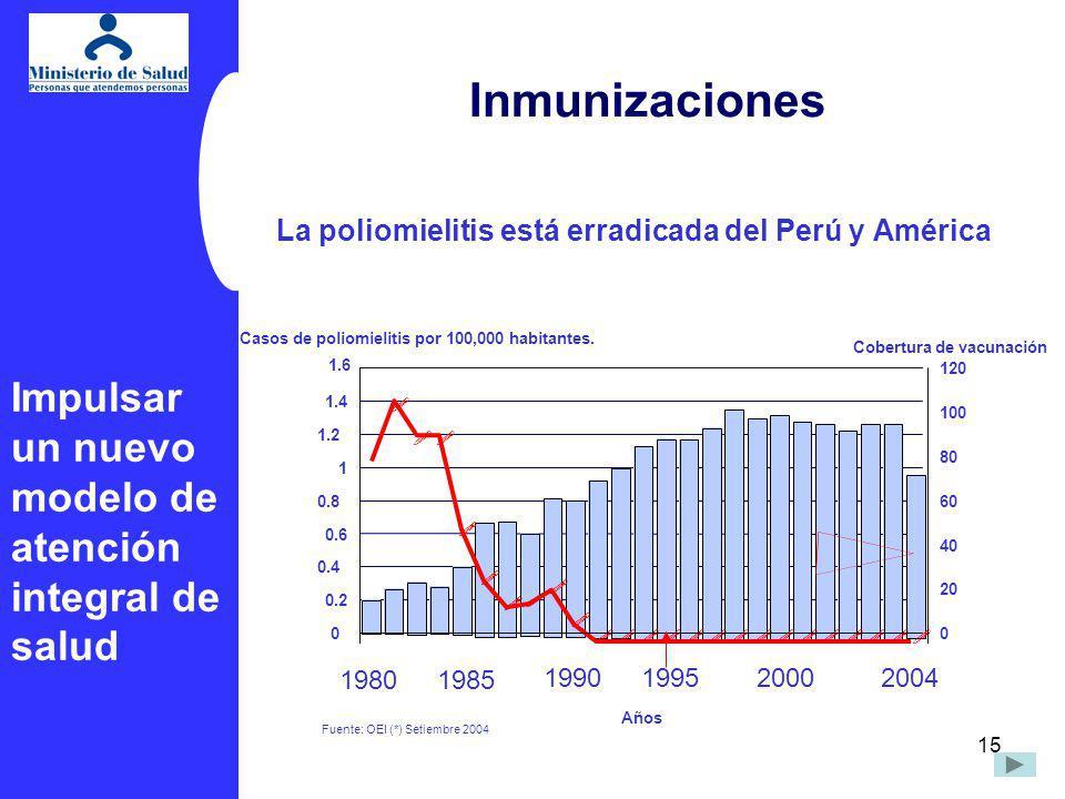 La poliomielitis está erradicada del Perú y América