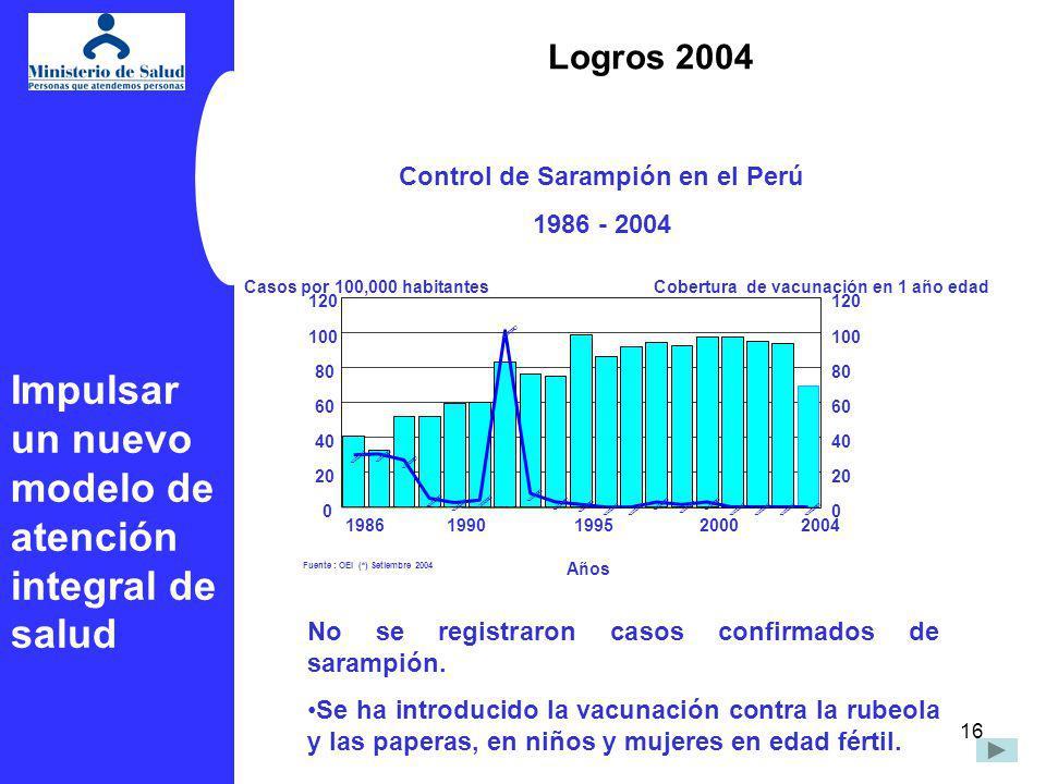Control de Sarampión en el Perú