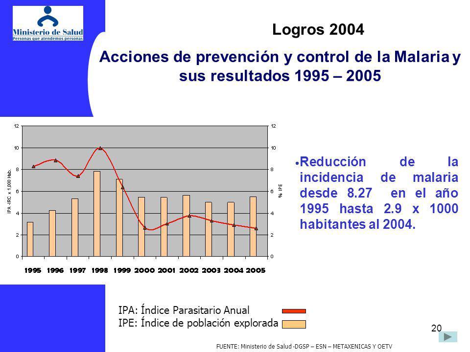 FUENTE: Ministerio de Salud -DGSP – ESN – METAXENICAS Y OETV
