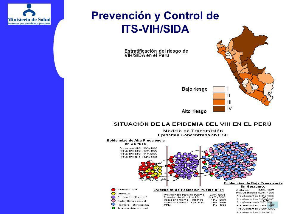 Prevención y Control de