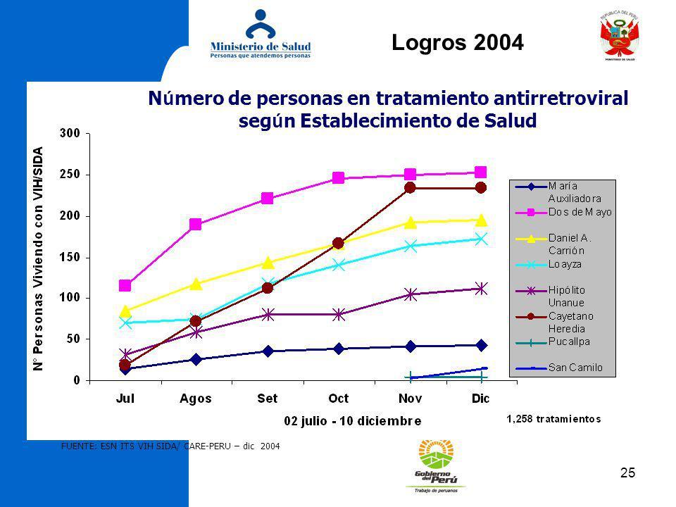 Logros 2004 Número de personas en tratamiento antirretroviral según Establecimiento de Salud.