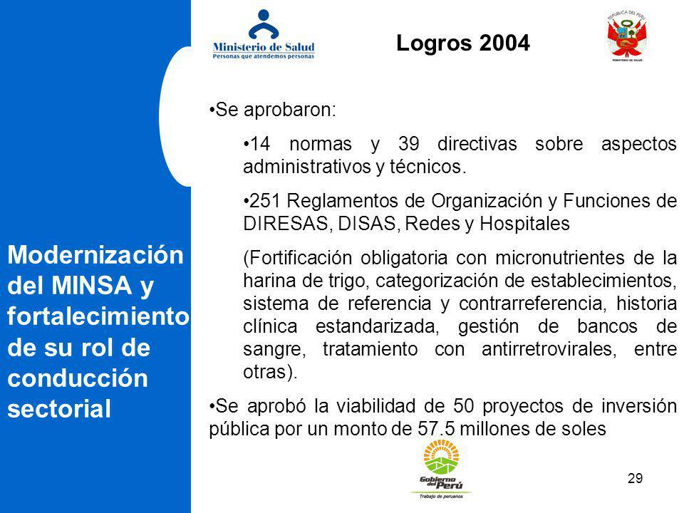 Logros 2004 Se aprobaron: 14 normas y 39 directivas sobre aspectos administrativos y técnicos.