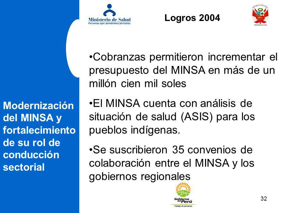 Logros 2004 Cobranzas permitieron incrementar el presupuesto del MINSA en más de un millón cien mil soles.