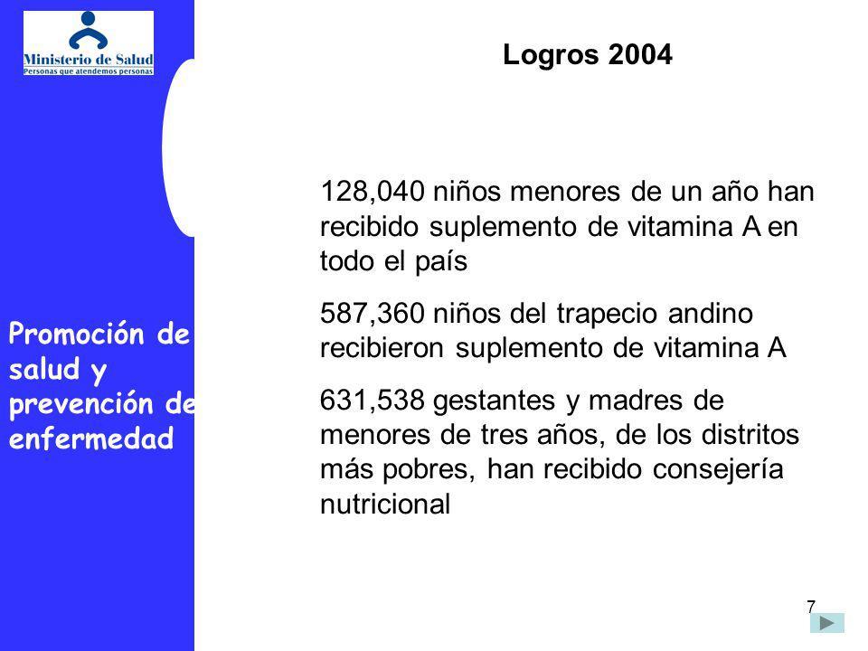 Logros 2004 128,040 niños menores de un año han recibido suplemento de vitamina A en todo el país.