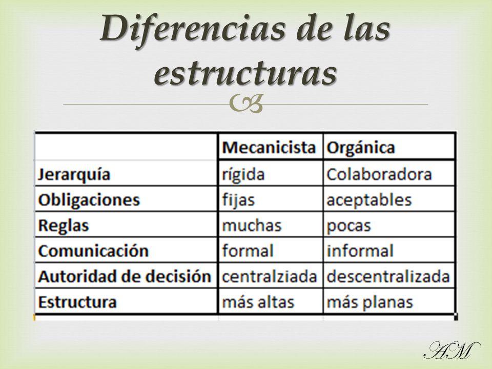 Diferencias de las estructuras