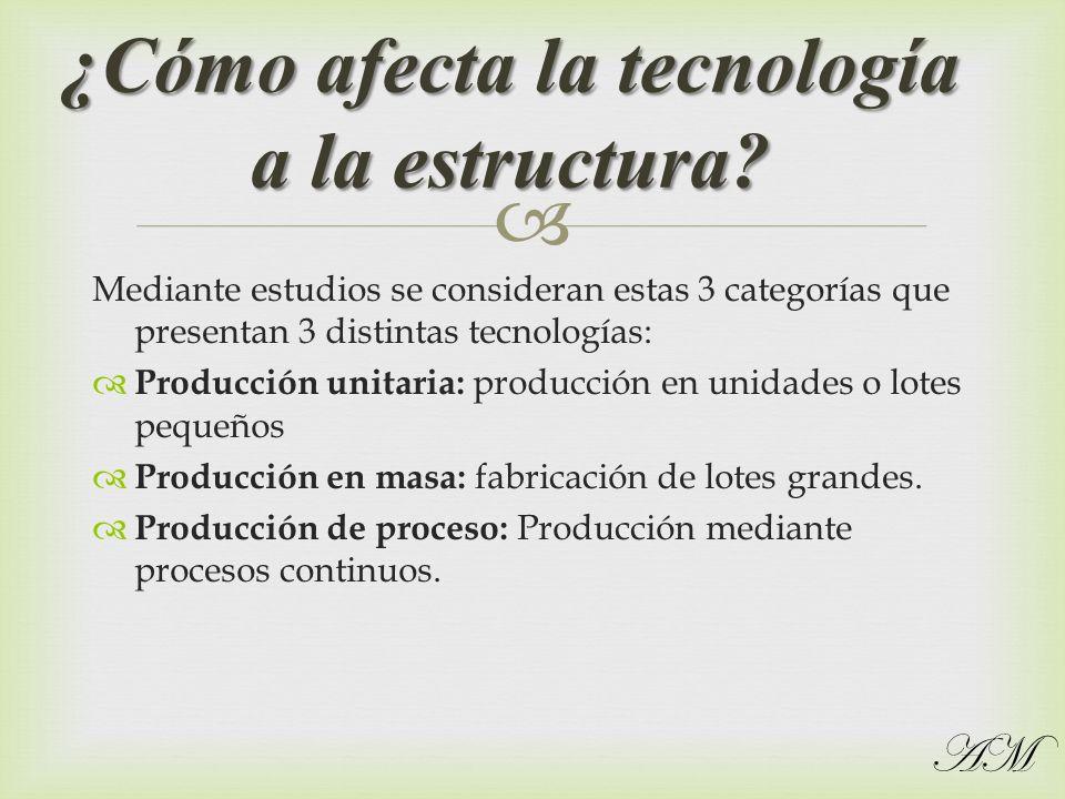 ¿Cómo afecta la tecnología a la estructura