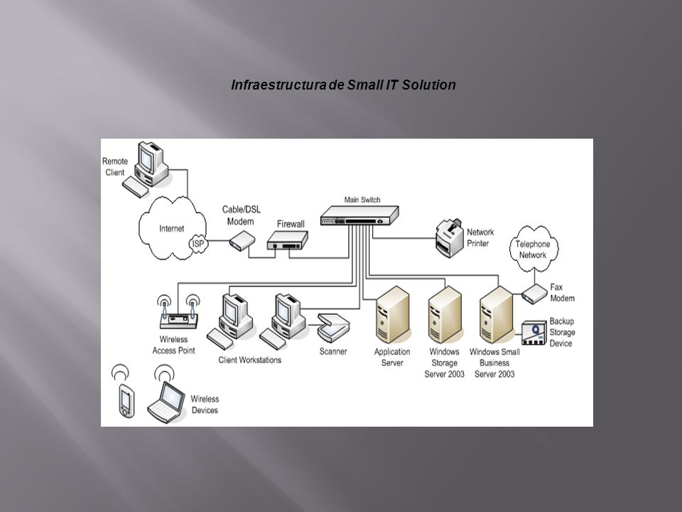 Infraestructura de Small IT Solution