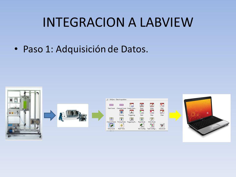INTEGRACION A LABVIEW Paso 1: Adquisición de Datos.