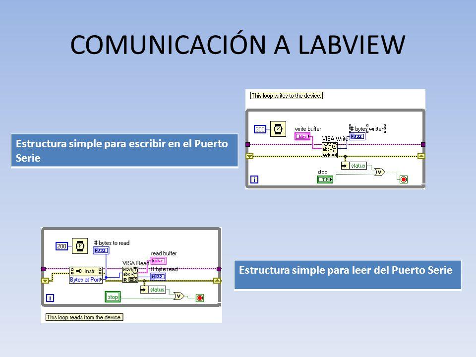 COMUNICACIÓN A LABVIEW