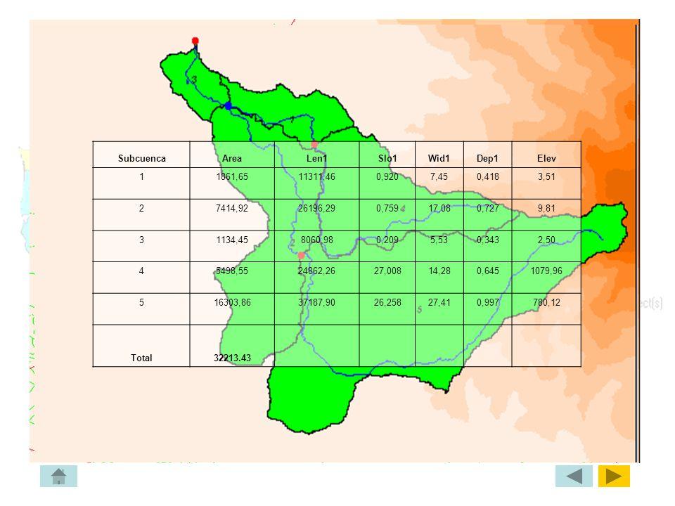 Subcuenca Area. Len1. Slo1. Wid1. Dep1. Elev. 1. 1861,65. 11311,46. 0,920. 7,45. 0,418. 3,51.
