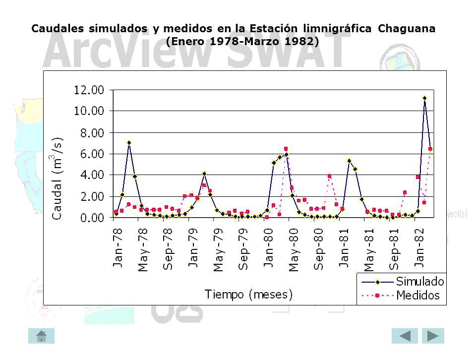 Caudales simulados y medidos en la Estación limnigráfica Chaguana (Enero 1978-Marzo 1982)