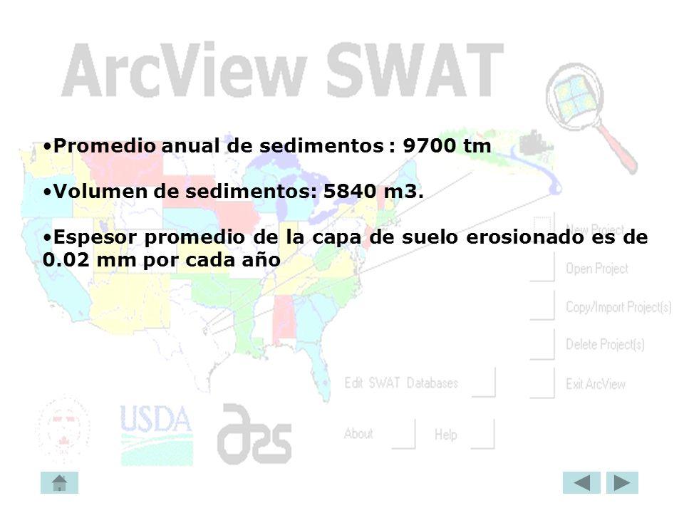 Promedio anual de sedimentos : 9700 tm