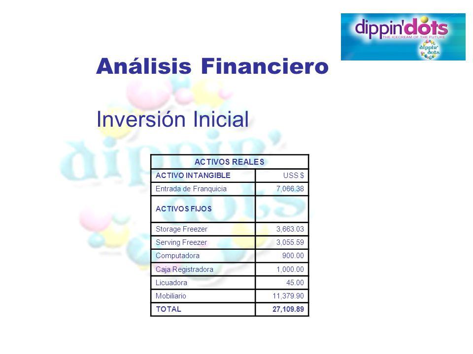Análisis Financiero Inversión Inicial ACTIVOS REALES ACTIVO INTANGIBLE