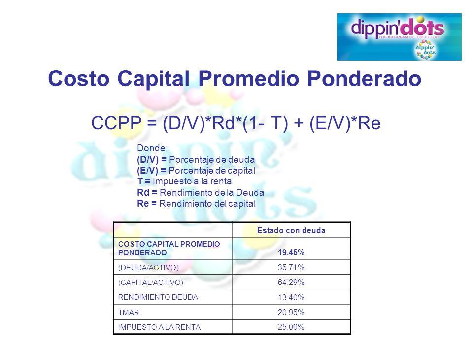 CCPP = (D/V)*Rd*(1- T) + (E/V)*Re