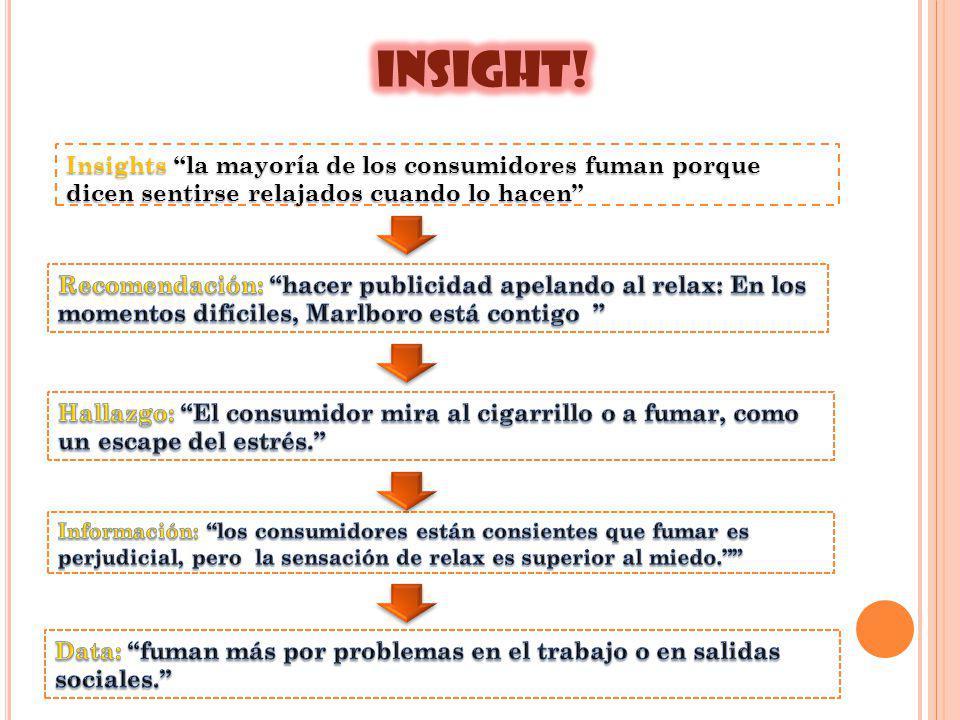 INSIGHT! Insights la mayoría de los consumidores fuman porque dicen sentirse relajados cuando lo hacen