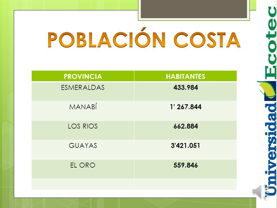 POBLACIÓN COSTA PROVINCIA HABITANTES ESMERALDAS 433.984 MANABÍ