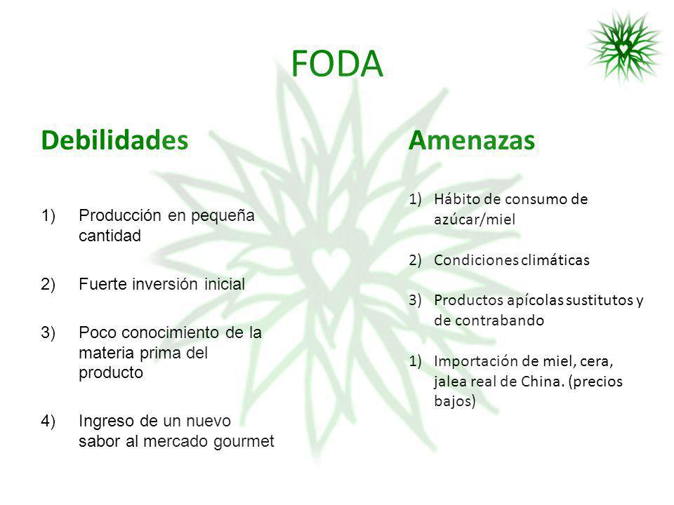 FODA Debilidades Amenazas Hábito de consumo de azúcar/miel