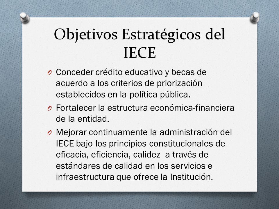 Objetivos Estratégicos del IECE