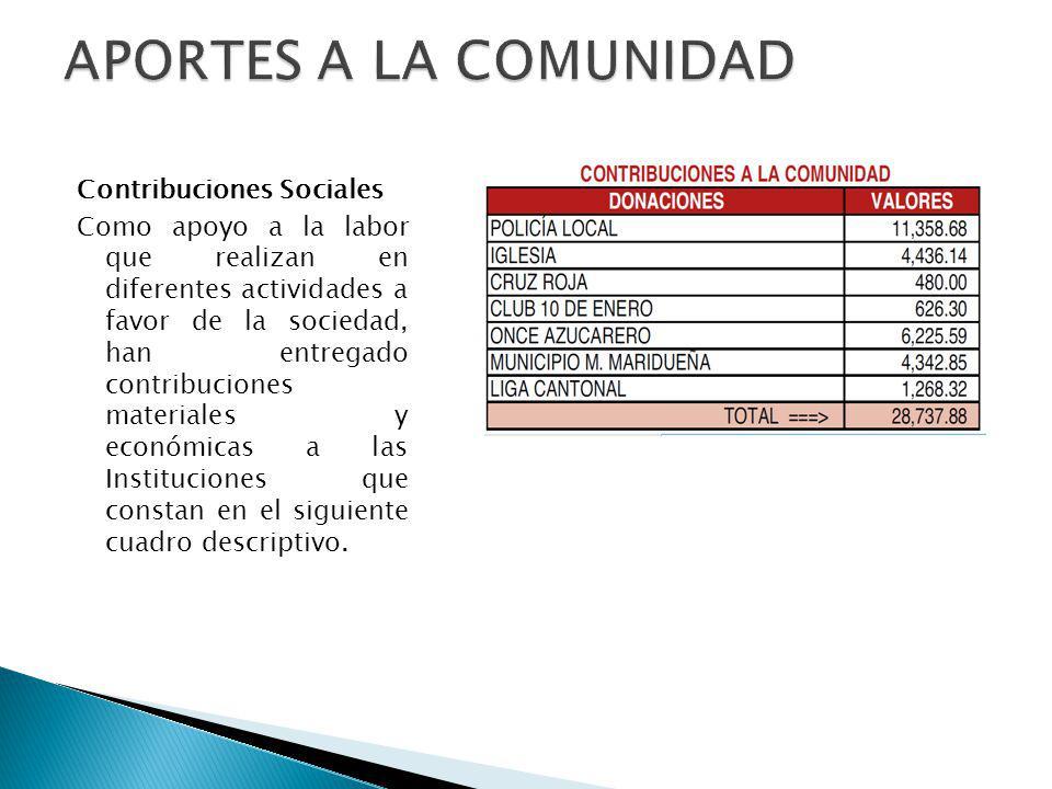 APORTES A LA COMUNIDAD Contribuciones Sociales