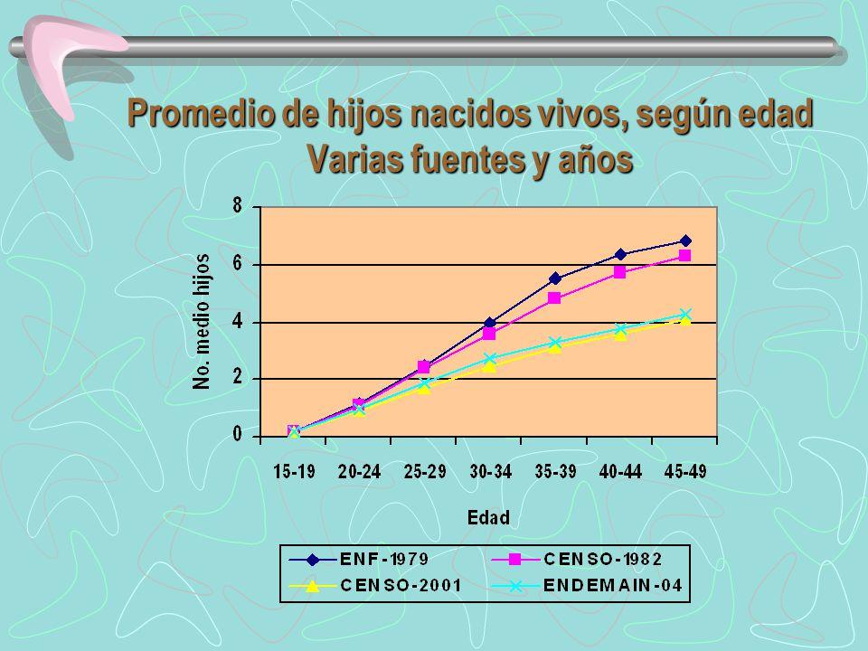 Promedio de hijos nacidos vivos, según edad Varias fuentes y años