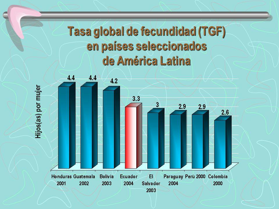 Tasa global de fecundidad (TGF) en países seleccionados de América Latina