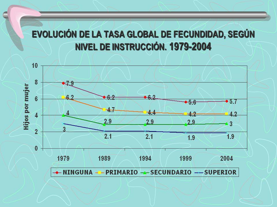 EVOLUCIÓN DE LA TASA GLOBAL DE FECUNDIDAD, SEGÚN NIVEL DE INSTRUCCIÓN