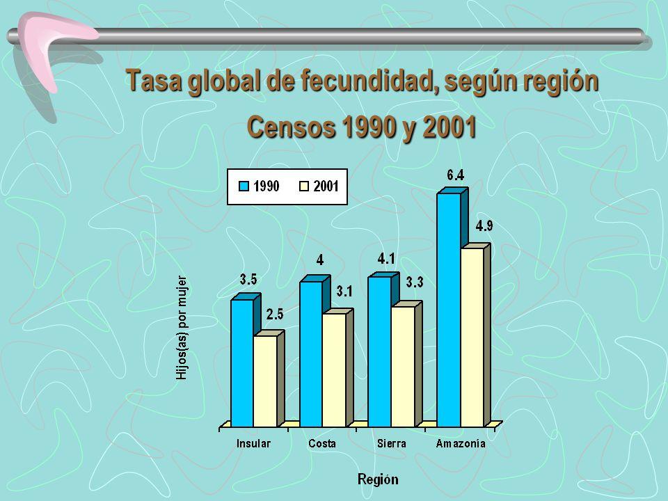 Tasa global de fecundidad, según región Censos 1990 y 2001