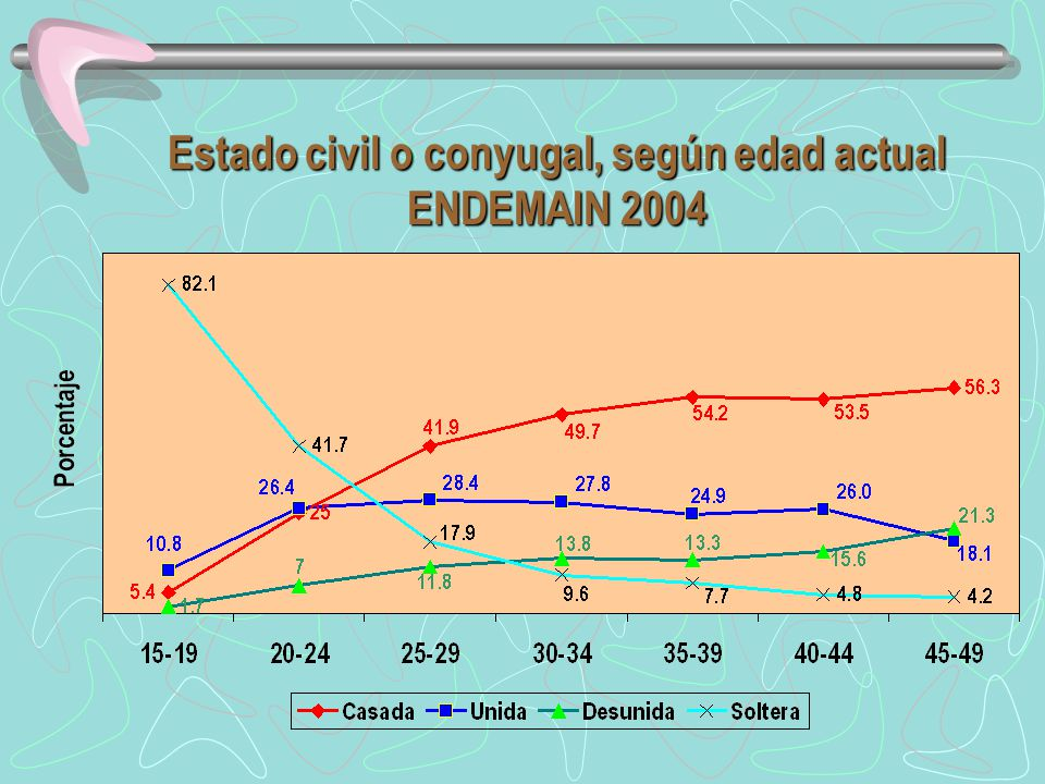 Estado civil o conyugal, según edad actual ENDEMAIN 2004