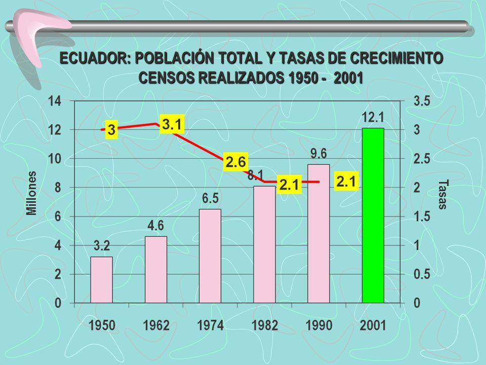 ECUADOR: POBLACIÓN TOTAL Y TASAS DE CRECIMIENTO CENSOS REALIZADOS 1950 - 2001