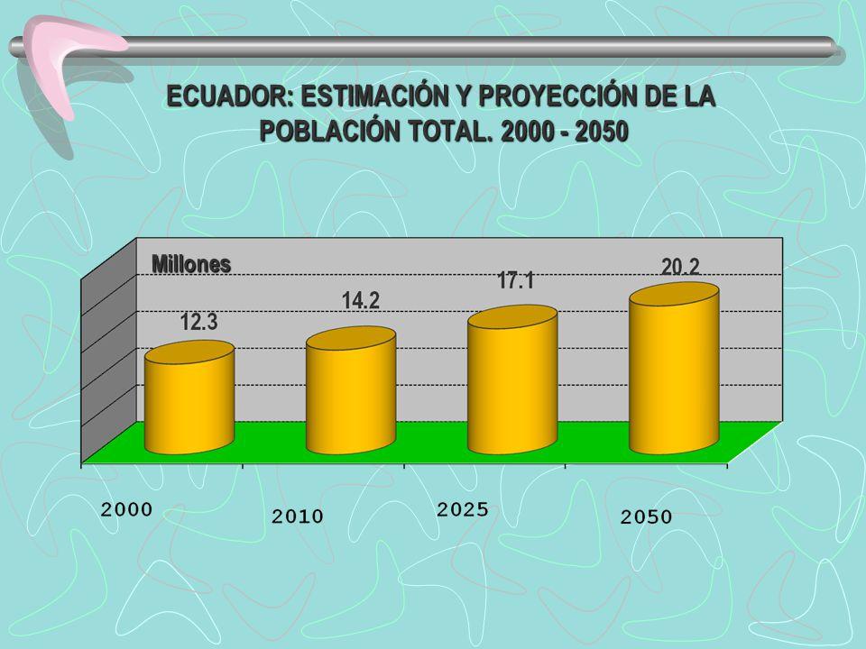 ECUADOR: ESTIMACIÓN Y PROYECCIÓN DE LA POBLACIÓN TOTAL. 2000 - 2050