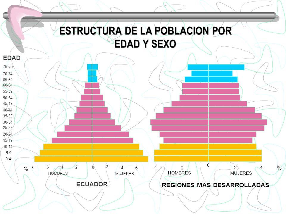 ESTRUCTURA DE LA POBLACION POR EDAD Y SEXO