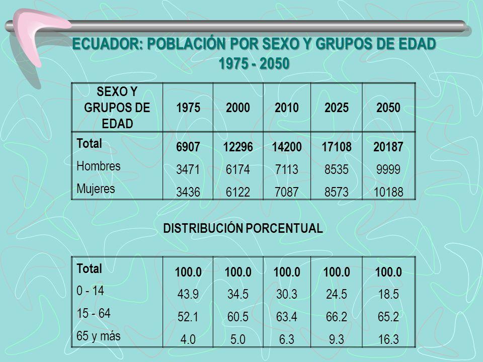 ECUADOR: POBLACIÓN POR SEXO Y GRUPOS DE EDAD 1975 - 2050