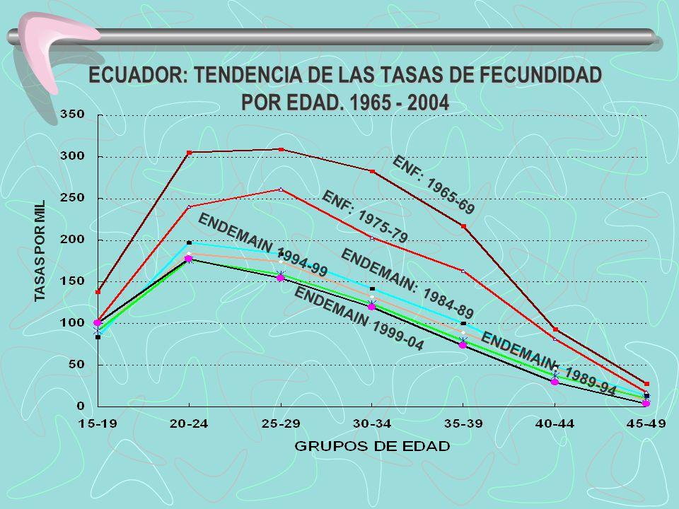 ECUADOR: TENDENCIA DE LAS TASAS DE FECUNDIDAD POR EDAD. 1965 - 2004