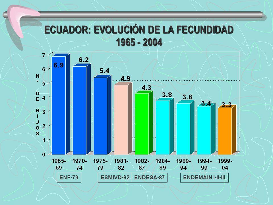 ECUADOR: EVOLUCIÓN DE LA FECUNDIDAD 1965 - 2004